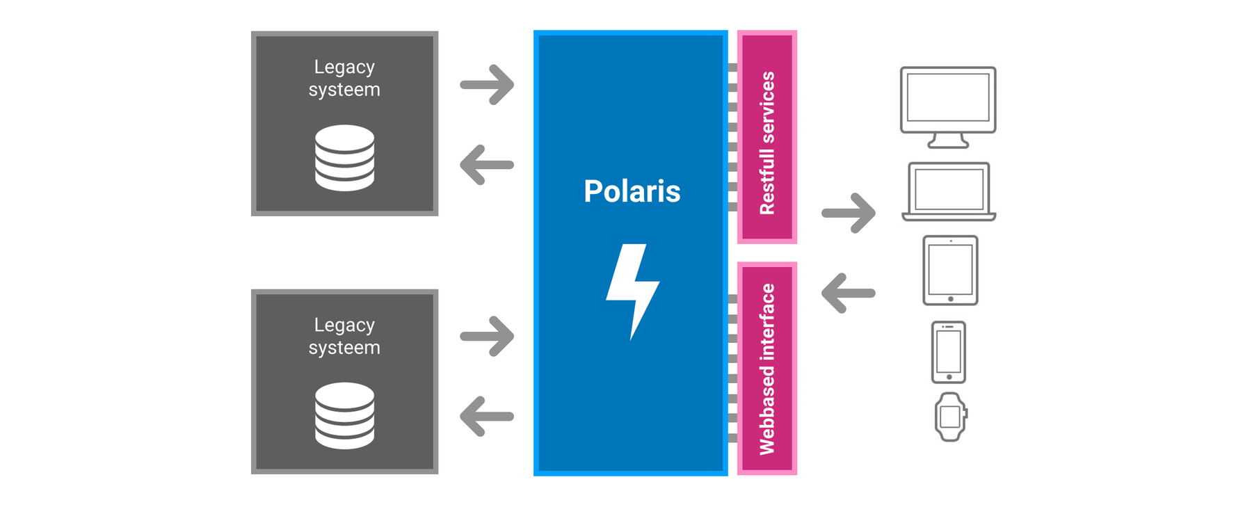 Polaris Solution